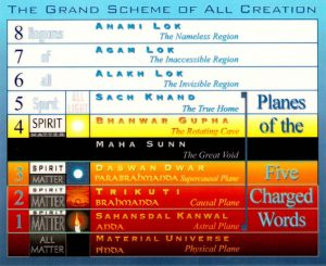 Image shows the planes of Creation according to the Masters