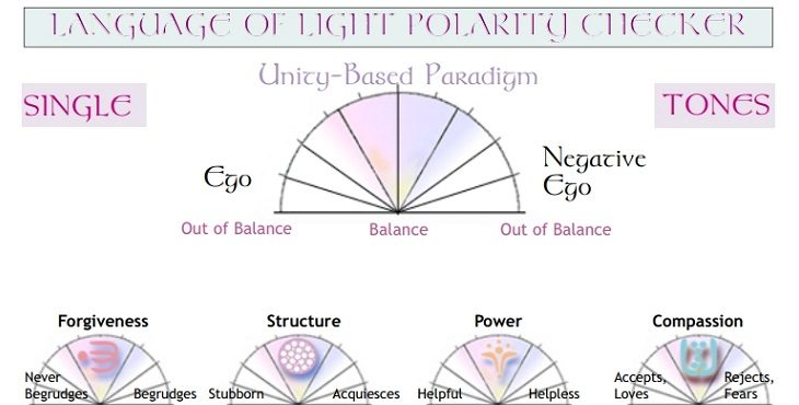 Image of the Language of Light Polarity Checker. Balancing Opposing Forces Of Persona In Ascension