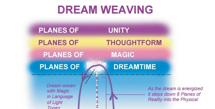 Image of Dream Weaving and the 8 planes of reality. Becoming The Dreamer And The Dream